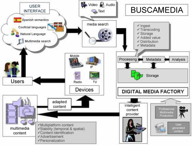 BUSCAMEDIA Diagram